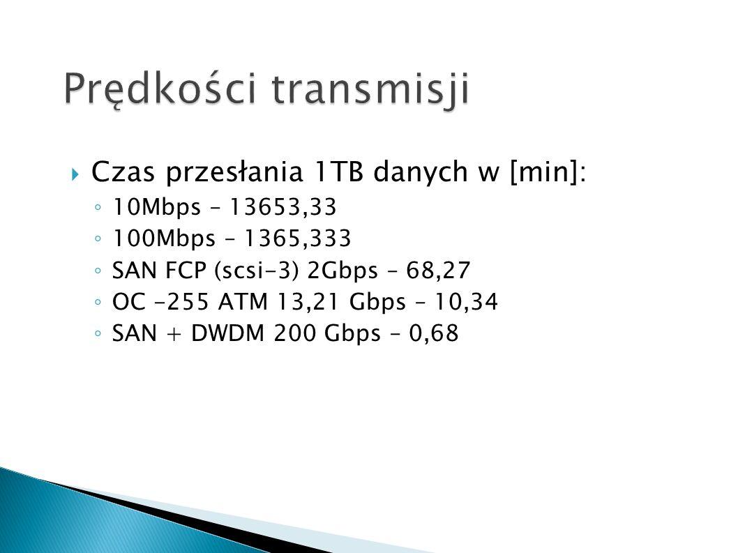 Prędkości transmisji Czas przesłania 1TB danych w [min]: